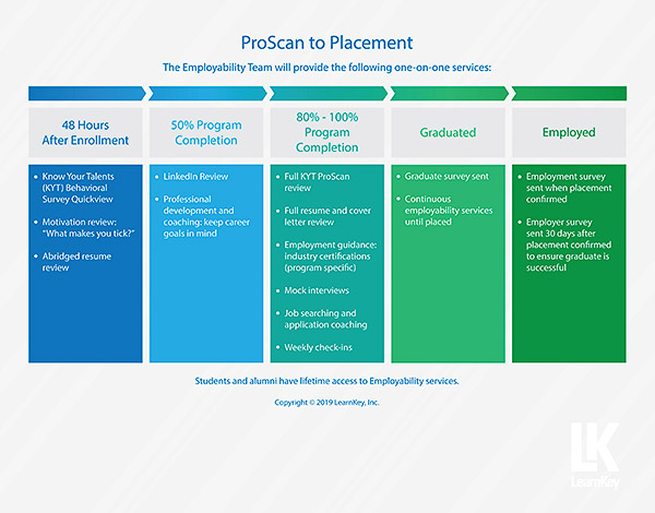Flyer: ProScan to Placement Process Map